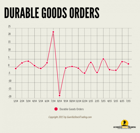 Durable Goods Orders Drop -2% In August