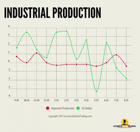 Industrial Production August 2015