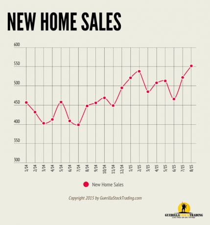 New Home Sales Highest Since February 2008