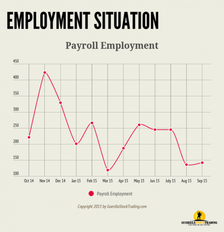 Employment Situation Report Much Weaker Than Expected