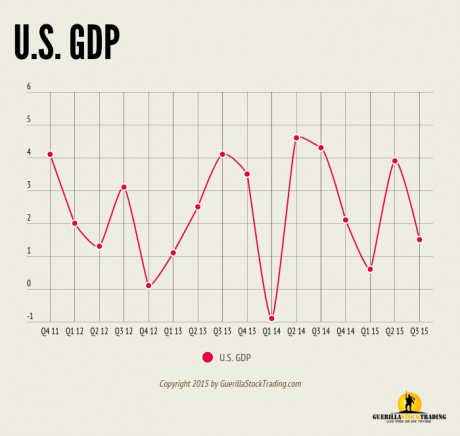 Q3 GDP Not Bad, But Not Good Either