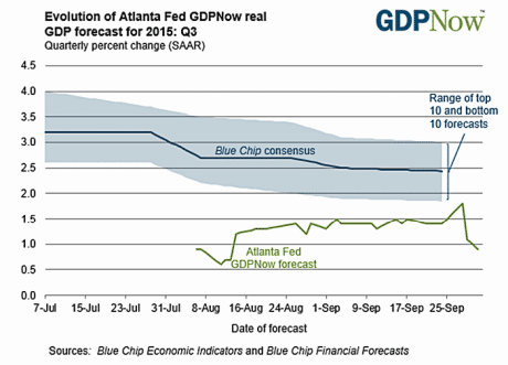Trader Alert: Q3 GDP Estimate Plunges!