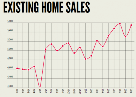 Existing Home Sales Come In Strong in September