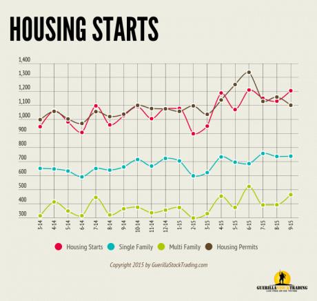 Housing Starts Positive Surprise In September