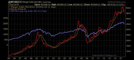 NYSE Margin Debt Plunged Below Signal Line