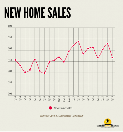 New Home Sales Fall In September
