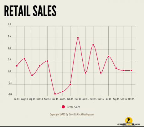 Retail Sales Barely Gain 0.1 Percent In October 2015