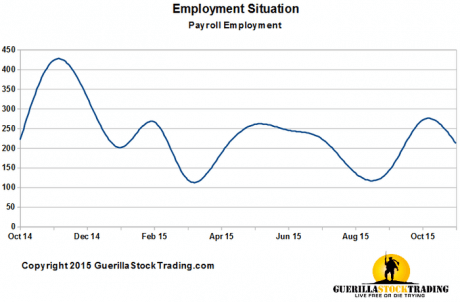 employment-situation-report