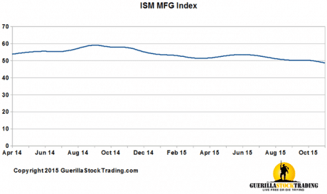 ISM Manufacturing Index Lowest Since June 2009