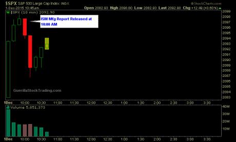 spx-ism-mfg-index-chart