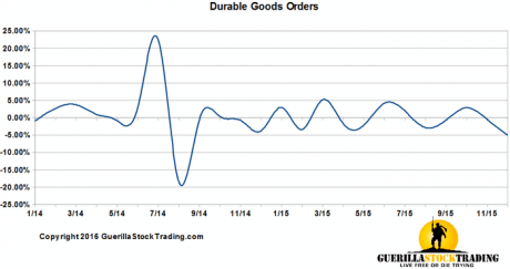 Durable Goods Plunges Revisions Down Big