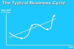 gdp-business-cycle