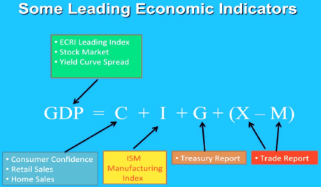 gdp-leading-economic-indicators