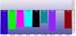 sector-performance