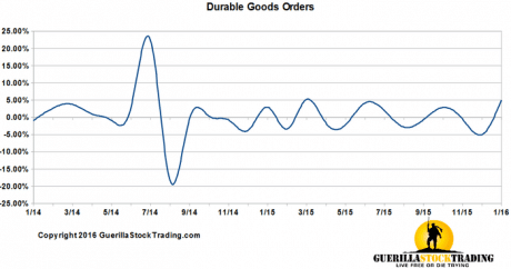 Durable Goods Orders Strongest January In Two Years