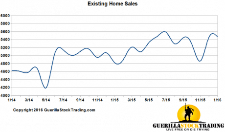 Existing Home Sales Growth In Double Digits YoY