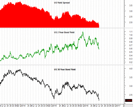 US Yield Curve Shocker: 60% Chance of Recession In 12 Months