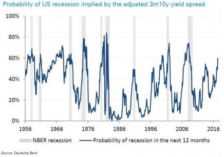 db-recession-probability