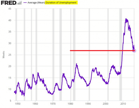 duration-of-employment-chart