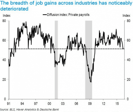 jobs-growth