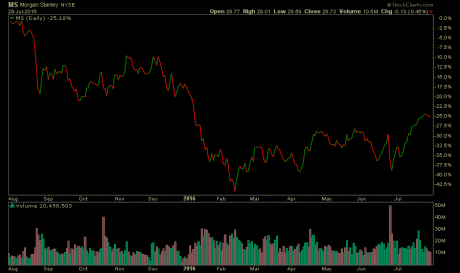 ms-stock-chart