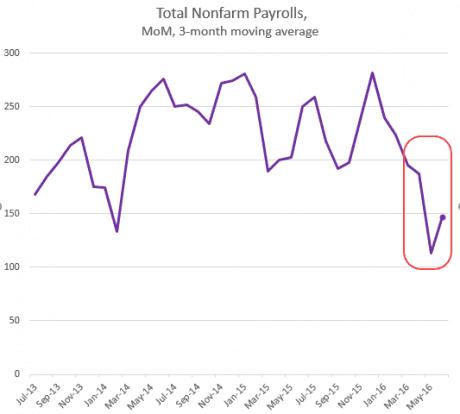 New Job Hiring Slowdown Is Emerging