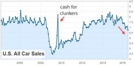 us-auto-sales