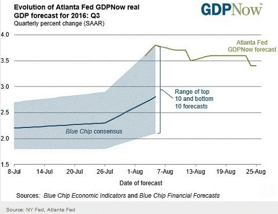 GDPNow Coverage Dropped: Just Another Fed Manipulation Tool