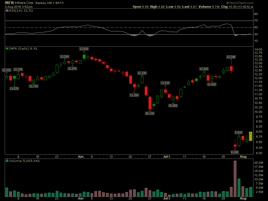 INFN Insider Buying and Coming Out of Oversold