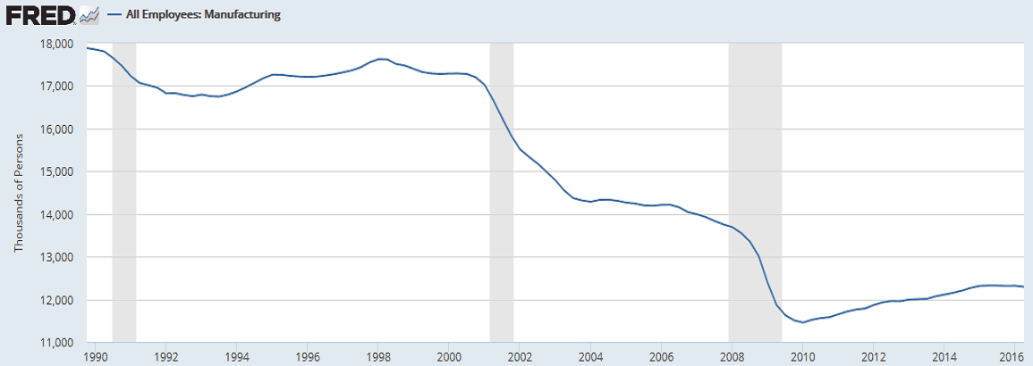 That Is Not a Good Thing: US Unemployment Rate Falling