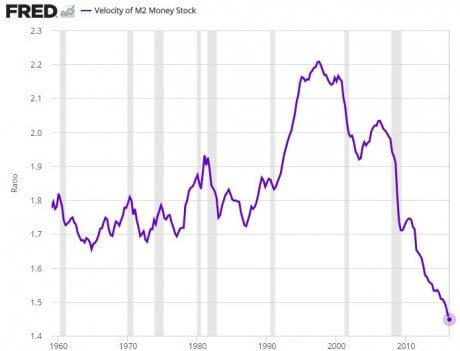 Velocity of Money Declines To Lowest Level Ever Recorded