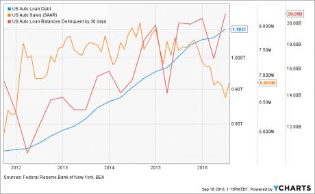 auto-loan-delinquecies-chart