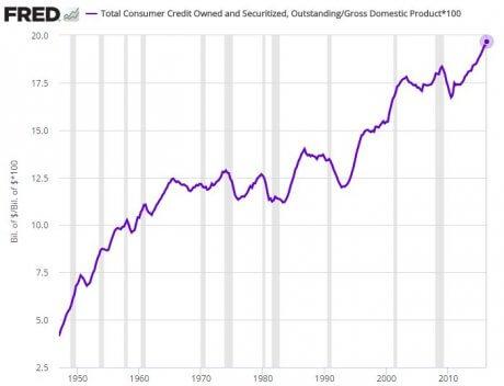 consumercredit