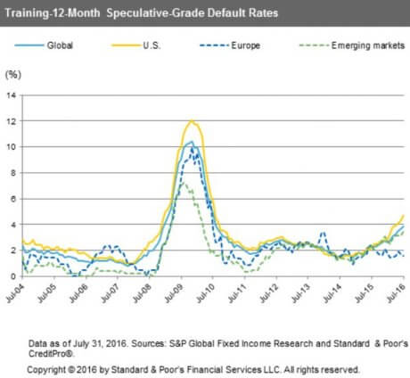 Oil and Gas Company Default Rates Surge Higher