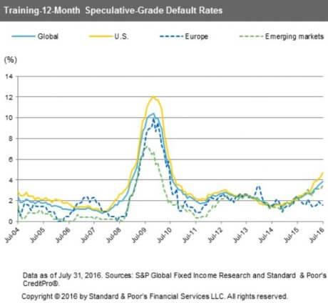 default-rates-chart