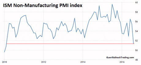Massive Slowdown In US Economy In August 2016