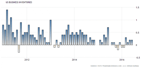 us-business-inventories
