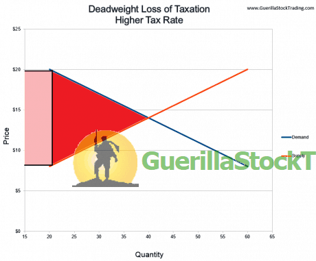 deadweight-loss-higher-taxes