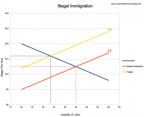 illegal-immigration-supply-demand-chart