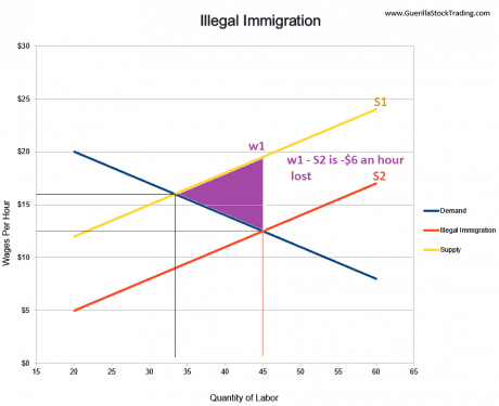 illegal-immigration-supply-demand-chart2
