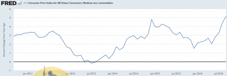 medical-commodities