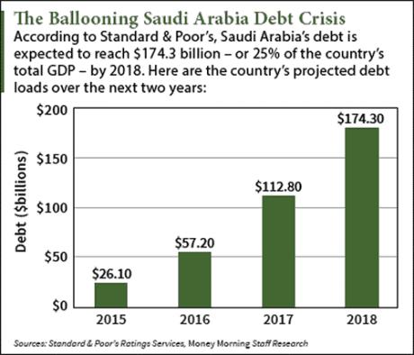 Saudi Arabia Bond – Fat Chance You Oil Pumping Sharks