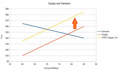 supply-demand-3
