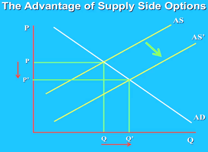 disadvantages and advantages of demand side and suply side policy Supply versus demand the very title supply side suggests that the real issue separating the new economics from the old keynesian orthodoxy is a shift in examination of the policies of so-called supply-side economics reducing taxation lowers the advantages of this kind of activity.
