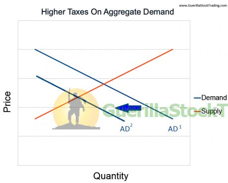 tax-hikes-aggregate-demand