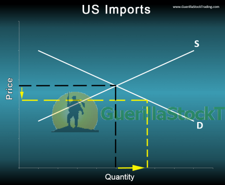 us-import-supply-demand-graph