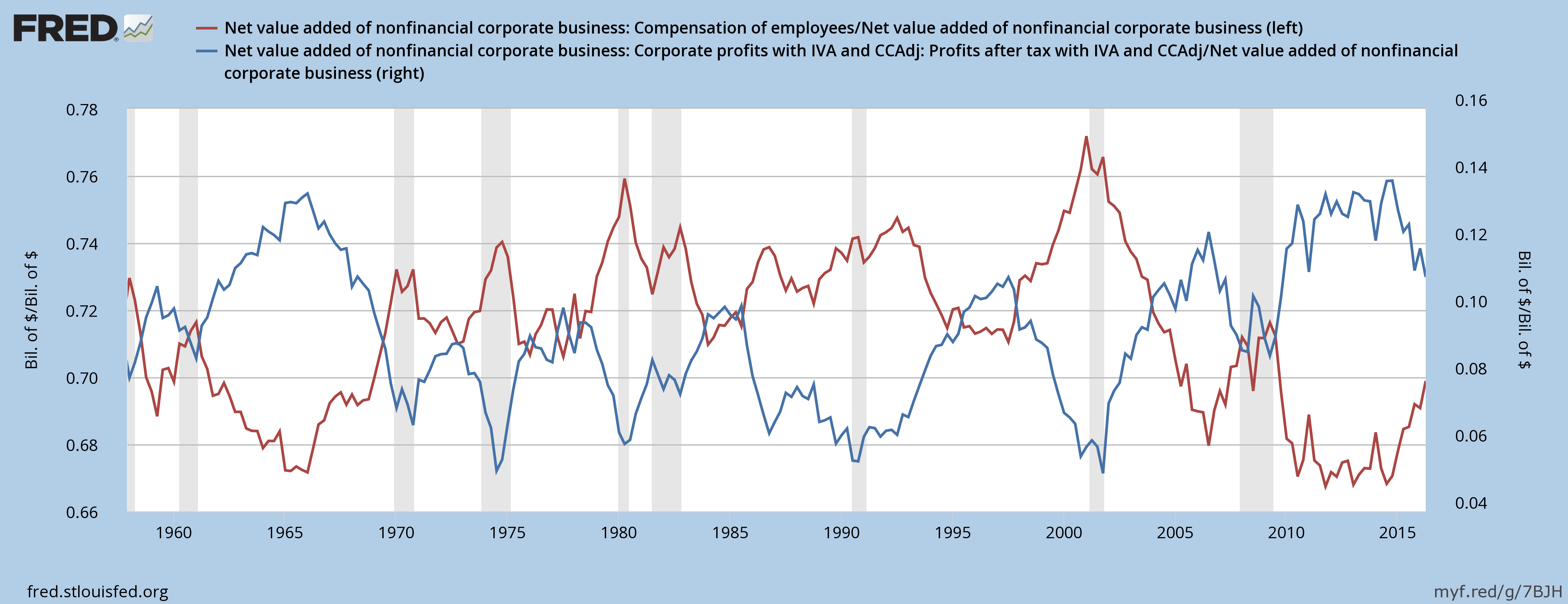 A FRED chart of labor costs (red) versus corporate profits (blue). A clear pattern emerges from the chart. Profits rise after a recession as labor costs fall. When the labor market reaches capacity, profits fall as labor costs rise. When labor costs rise, the Federal Reserve raises interest rates to tame inflation which causes the next recession.
