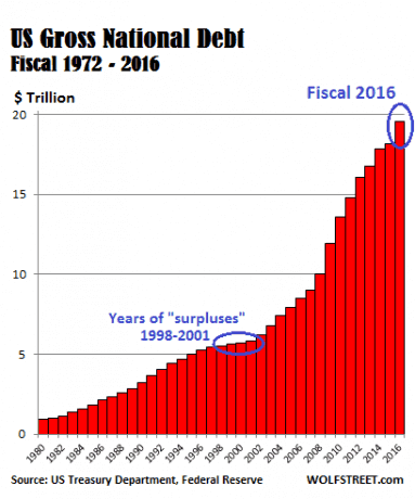 US National Debt Passes $20.4 Trillion