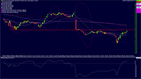 Stocks With Bullish Money Flow 11-21-16