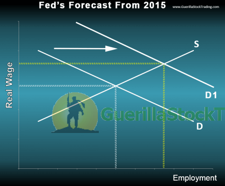 fed-forecast-supply-and-demand-graph